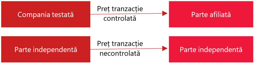 Comparabile externe_Metoda compararii preturilor