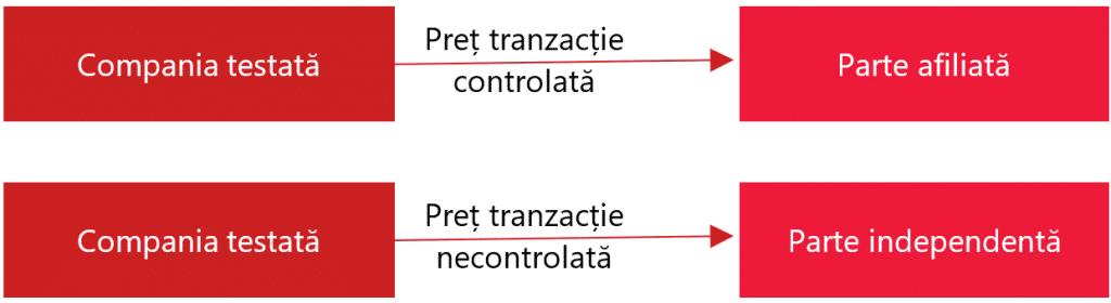 Comparabile interne_Metoda compararii preturilor
