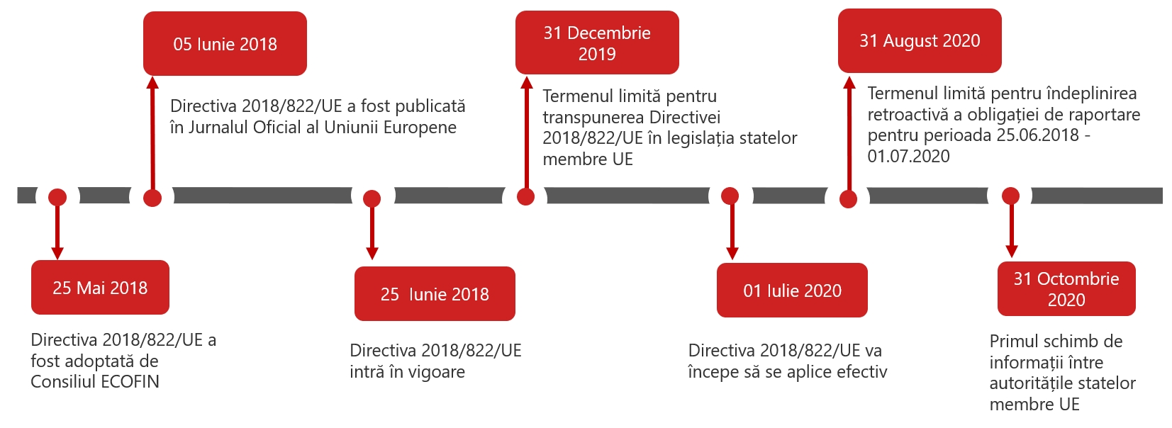 timeline dac6 mandatory disclosure reporting cross border transactions